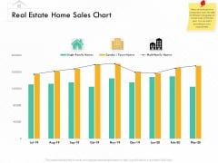 Selling Home Property Real Estate Home Sales Chart Ppt Professional Slideshow PDF