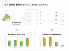 Selling Home Property Real Estate Home Sales Market Overview Ppt File Picture PDF