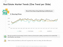 Selling Home Property Real Estate Market Trends One Trend Per Slide Prices Ppt Layouts Tips PDF