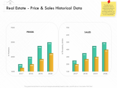 Selling Home Property Real Estate Price And Sales Historical Data Ppt Show Model PDF