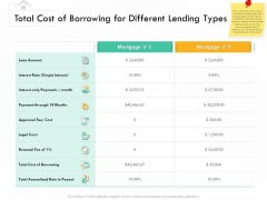 Selling Home Property Total Cost Of Borrowing For Different Lending Types Ppt Infographic Template Outline PDF