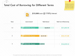 Selling Home Property Total Cost Of Borrowing For Different Terms Ppt Images PDF