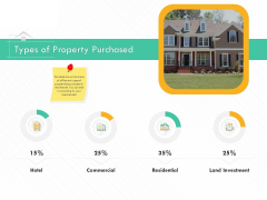 Selling Home Property Types Of Property Purchased Ppt Inspiration Templates PDF