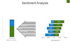 Sentiment Analysis Ppt PowerPoint Presentation Diagram Ppt