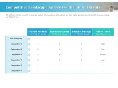 Series A Funding For Start Up Competitive Landscape Analysis With Future Threats Formats PDF