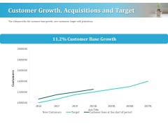 Series A Funding For Start Up Customer Growth Acquisitions And Target Rules PDF