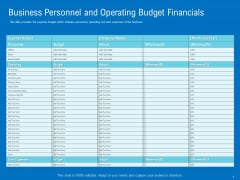 Series B Funding For Startup Capitalization Business Personnel And Operating Budget Financials Summary PDF