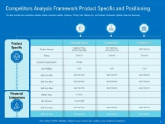 Series B Funding For Startup Capitalization Competitors Analysis Framework Product Specific And Positioning Microsoft PDF