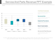 Service And Parts Revenue Ppt Example