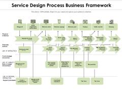Service Design Process Business Framework Ppt PowerPoint Presentation Gallery Summary PDF
