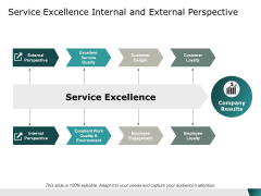 service excellence internal and external perspective ppt powerpoint presentation pictures icons