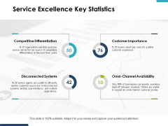 Service Excellence Key Statistics Ppt PowerPoint Presentation Gallery Format Ideas