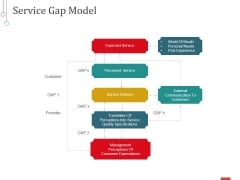 Service Gap Model Ppt PowerPoint Presentation Background Designs