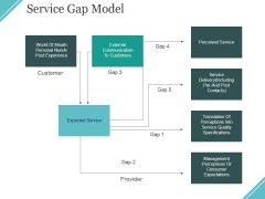Service Gap Model Ppt PowerPoint Presentation Icon Slides