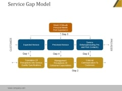 Service Gap Model Ppt PowerPoint Presentation Outline