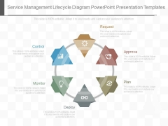 Service Management Lifecycle Diagram Powerpoint Presentation Templates