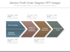 Service Profit Chain Diagram Ppt Images