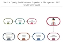 Service Quality And Customer Experience Management Ppt Powerpoint Topics