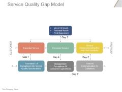 Service Quality Gap Model Ppt PowerPoint Presentation Microsoft
