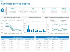 Service Strategy And Service Lifecycle Implementation Customer Service Metrics Ppt Ideas Templates PDF