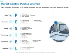 Service Strategy And Service Lifecycle Implementation Market Insights Pestle Analysis Ppt Show Graphics Design PDF