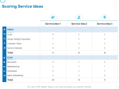 Service Strategy And Service Lifecycle Implementation Scoring Service Ideas Ppt Icon Objects PDF
