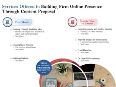 Services Offered In Building Firm Online Presence Through Content Proposal Ppt PowerPoint Presentation Gallery Show