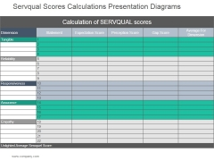 Servqual Scores Calculations Ppt PowerPoint Presentation Picture