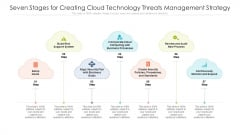 Seven Stages For Creating Cloud Technology Threats Management Strategy Ppt PowerPoint Presentation File Inspiration PDF