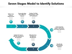 Seven Stages Model To Identify Solutions Ppt PowerPoint Presentation Ideas Smartart PDF