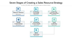 Seven Stages Of Creating A Sales Resource Strategy Ppt Show Picture PDF