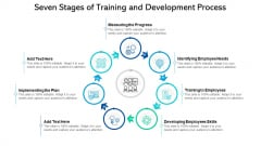 Seven Stages Of Training And Development Process Ppt PowerPoint Presentation File Picture PDF