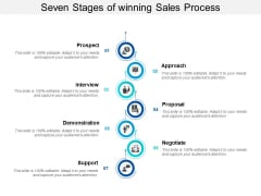 Seven Stages Of Winning Sales Process Ppt PowerPoint Presentation Infographics Visuals