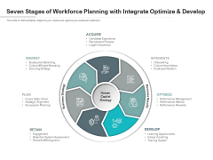 Seven Stages Of Workforce Planning With Integrate Optimize And Develop Ppt PowerPoint Presentation Gallery Skills