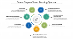 Seven Steps Of Loan Funding System Ppt PowerPoint Presentation File Example Topics PDF