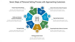 Seven Steps Of Personal Selling Process With Approaching Customers Ppt PowerPoint Presentation Gallery Infographics PDF