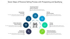 Seven Steps Of Personal Selling Process With Prospecting And Qualifying Ppt PowerPoint Presentation File Layouts PDF