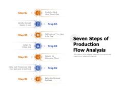 Seven Steps Of Production Flow Analysis Ppt PowerPoint Presentation Portfolio Information PDF