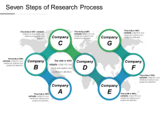 Seven Steps Of Research Process Ppt PowerPoint Presentation Ideas Icons