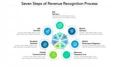 Seven Steps Of Revenue Recognition Process Ppt PowerPoint Presentation File Templates PDF