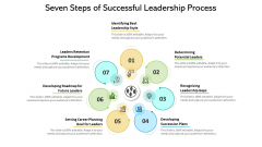 Seven Steps Of Successful Leadership Process Ppt PowerPoint Presentation Gallery Display PDF