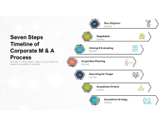 Seven Steps Timeline Of Corporate M And A Process Ppt PowerPoint Presentation File Format Ideas PDF