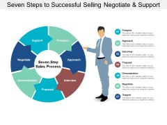 Seven Steps To Successful Selling Negotiate And Support Ppt PowerPoint Presentation Gallery Background Images