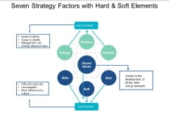 Seven Strategy Factors With Hard And Soft Elements Ppt PowerPoint Presentation Pictures Slide Download
