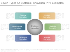 Seven Types Of Systemic Innovation Ppt Examples