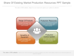 Share Of Existing Market Production Resources Ppt Sample