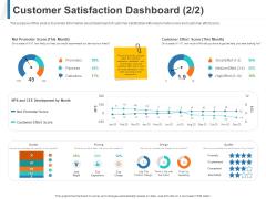 Share Of Wallet Customer Satisfaction Dashboard Ppt Pictures Slide PDF