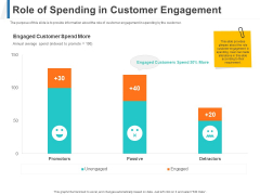 Share Of Wallet Role Of Spending In Customer Engagement Ppt Professional Slides PDF