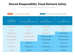 Shared Responsibility Cloud Network Safety Ppt PowerPoint Presentation File Background Image PDF