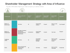 Shareholder Management Strategy With Area Of Influence Ppt PowerPoint Presentation Gallery Objects PDF